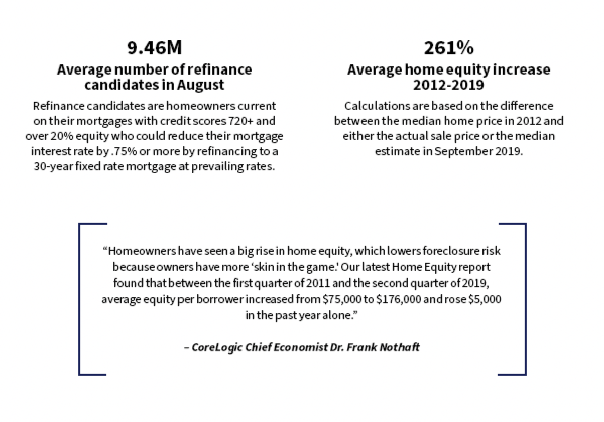 October Housing Market Snapshot 2